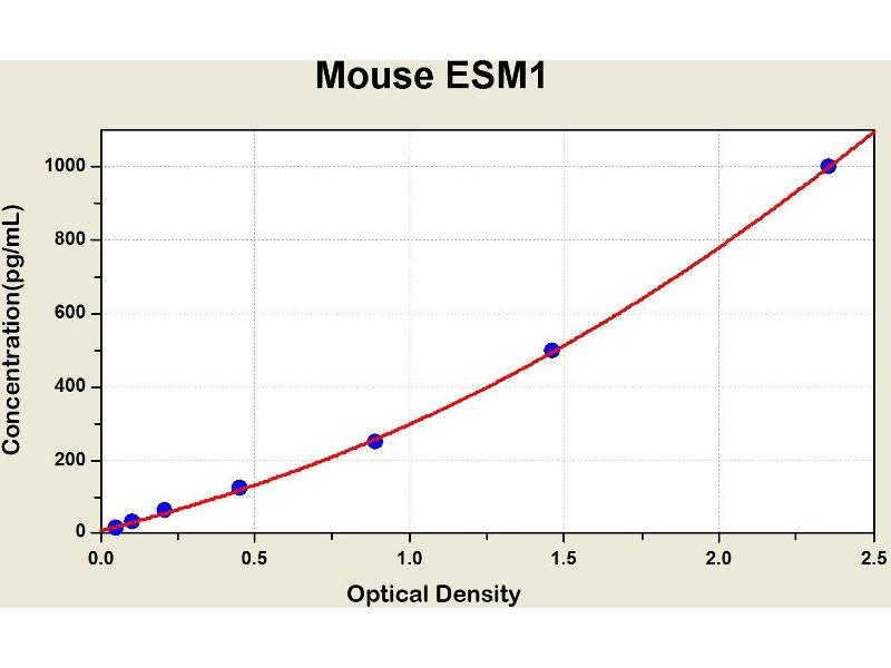 Endothelial Cell-Specific Molecule 1 (ESM1) ELISA Kit