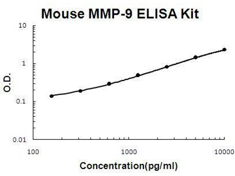 Matrix Metallopeptidase 9 (Gelatinase B, 92kDa Gelatinase, 92kDa Type IV Collagenase) (MMP9) ELISA Kit