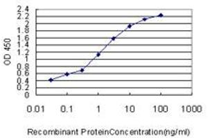 ELISA image for anti-Yes-Associated Protein 1 (YAP1) (AA 53-161), (partial) antibody (ABIN564526)