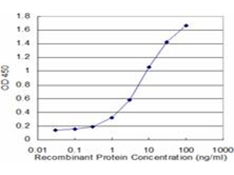 ELISA image for anti-Ficolin (Collagen/fibrinogen Domain Containing) 1 (FCN1) (AA 201-300), (partial) antibody (ABIN515577)
