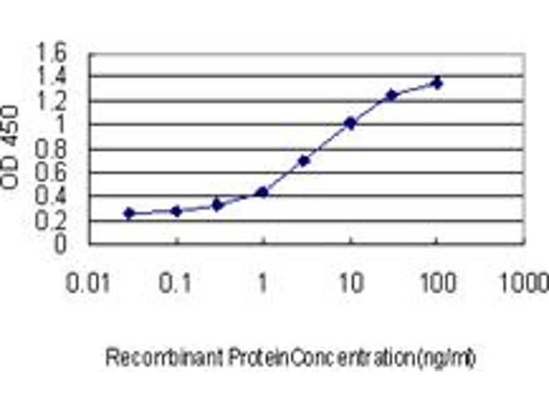 ELISA image for anti-Aminolevulinate, delta-, Synthase 1 (ALAS1) (AA 1-98), (partial) antibody (ABIN559839)