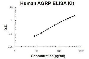 Image no. 1 for Agouti Related Protein Homolog (Mouse) (AGRP) ELISA Kit (ABIN3044701)