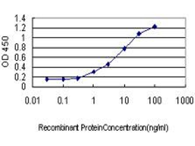 ELISA image for anti-Kallikrein 8 antibody (KLK8) (AA 97-204) (ABIN564871)
