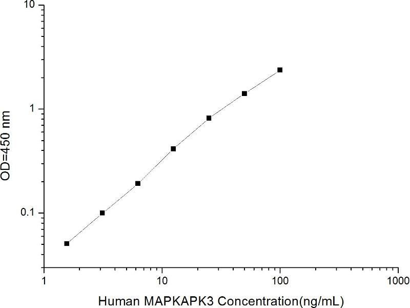 Mitogen-Activated Protein Kinase-Activated Protein Kinase 3 (MAPKAPK3) ELISA Kit