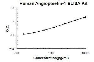 Image no. 1 for Angiopoietin 1 (ANGPT1) ELISA Kit (ABIN1672756)
