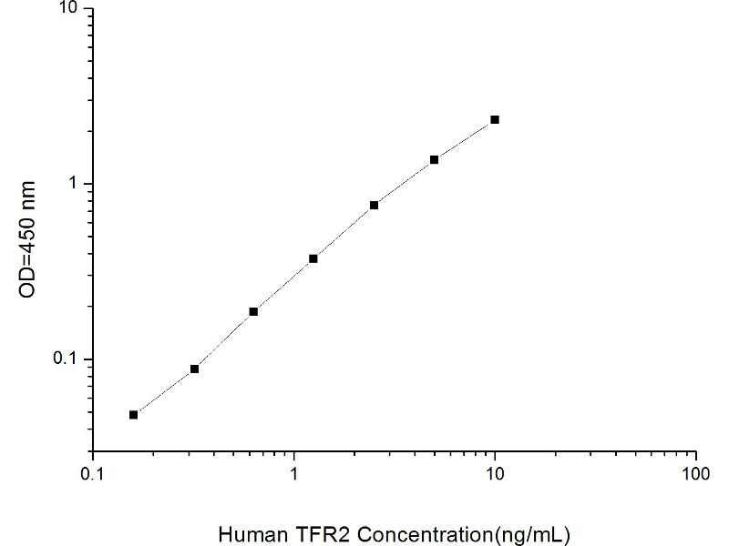 Transferrin Receptor 2 (TFR2) ELISA Kit (2)