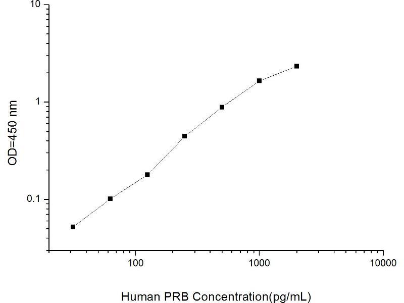 Retinoblastoma 1 (RB1) ELISA Kit
