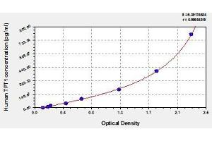 Image no. 1 for Tumor Protein, Translationally-Controlled 1 (TPT1) ELISA Kit (ABIN854652)
