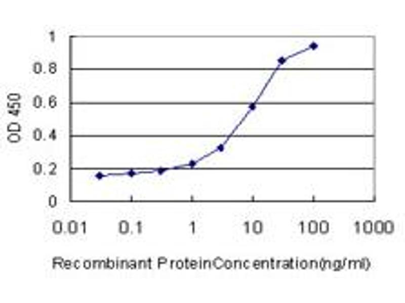 ELISA image for anti-PTK7 Protein tyrosine Kinase 7 (PTK7) (AA 36-145), (partial) antibody (ABIN519485)