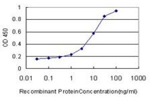 ELISA image for anti-PTK7 Protein tyrosine Kinase 7 (PTK7) (AA 36-145), (partial) antibody (ABIN519485)
