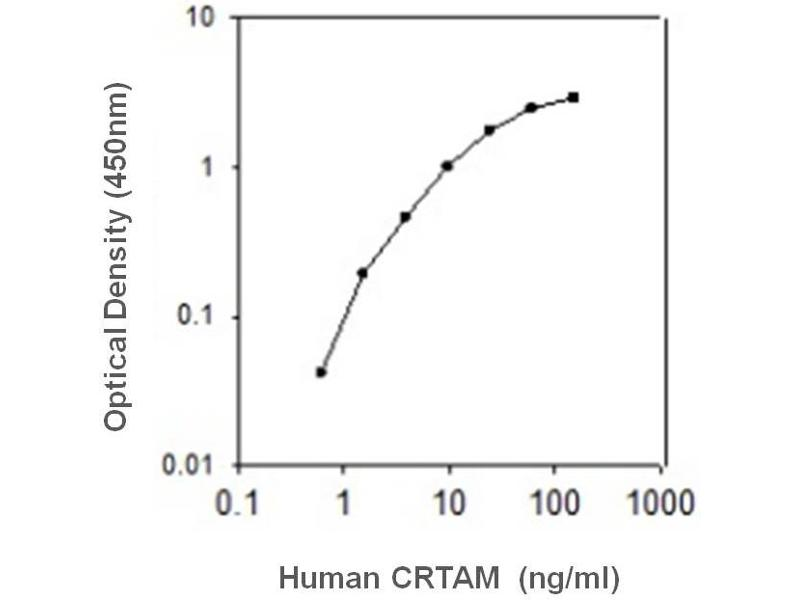 Cytotoxic and Regulatory T Cell Molecule (CRTAM) ELISA Kit