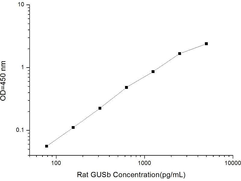 Glucuronidase, beta (GUSB) ELISA Kit (2)