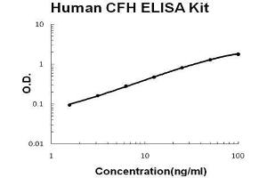 Image no. 1 for Complement Factor H (CFH) ELISA Kit (ABIN2859251)