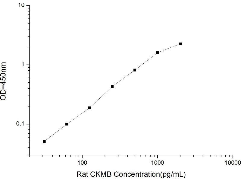ELISA image for Creatine Kinase, Muscle (CKM) ELISA Kit (ABIN1114408)