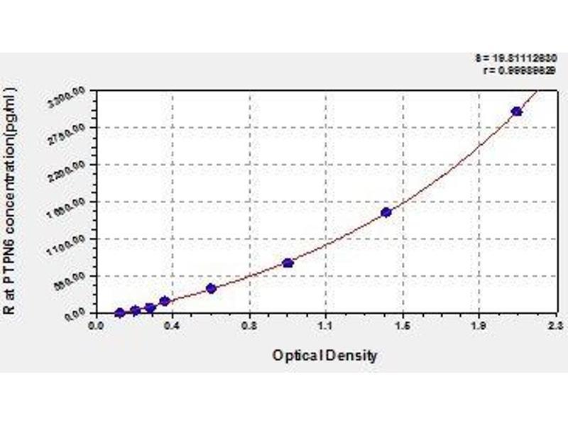 Protein-tyrosine Phosphatase 1C (PTPN6) ELISA Kit