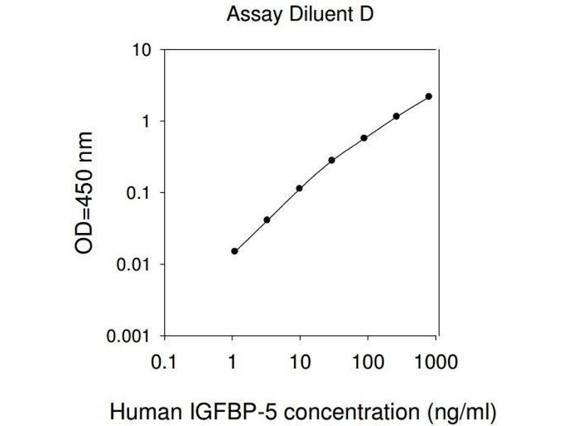 Insulin-Like Growth Factor Binding Protein 5 (IGFBP5) ELISA Kit