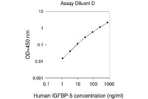 Image no. 1 for Insulin-Like Growth Factor Binding Protein 5 (IGFBP5) ELISA Kit (ABIN625001)