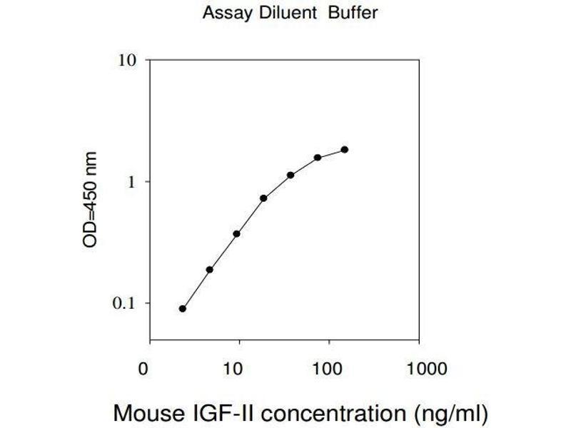 Insulin-Like Growth Factor 2 (IGF2) ELISA Kit