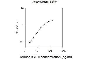 Image no. 1 for Insulin-Like Growth Factor 2 (IGF2) ELISA Kit (ABIN625133)