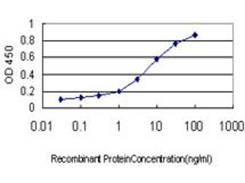 ELISA image for anti-Insulin Receptor-Related Receptor (INSRR) (AA 651-760), (partial) antibody (ABIN561505)