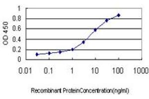 Image no. 1 for anti-Insulin Receptor-Related Receptor (INSRR) (AA 651-760) antibody (ABIN561505)