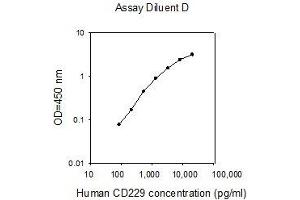 Image no. 1 for Lymphocyte Antigen 9 (CD229) ELISA Kit (ABIN2702892)