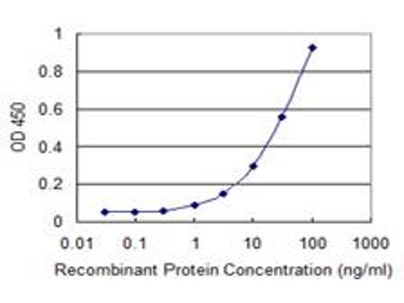 ELISA image for anti-StAR-Related Lipid Transfer (START) Domain Containing 3 (STARD3) (AA 1-445), (full length) antibody (ABIN564750)