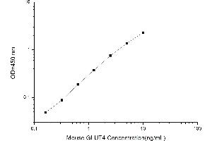 Image no. 1 for Solute Carrier Family 2 (Facilitated Glucose Transporter), Member 4 (SLC2A4) ELISA Kit (ABIN1115138)