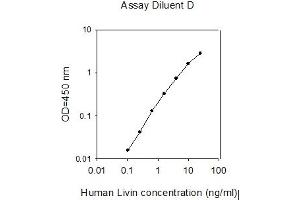 Image no. 1 for Baculoviral IAP Repeat-Containing 7 (BIRC7) ELISA Kit (ABIN625464)