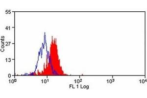 Flow Cytometry (FACS) image for anti-V-Set Domain Containing T Cell Activation Inhibitor 1 (VTCN1) (AA 7-4) antibody (FITC) (ABIN317041)