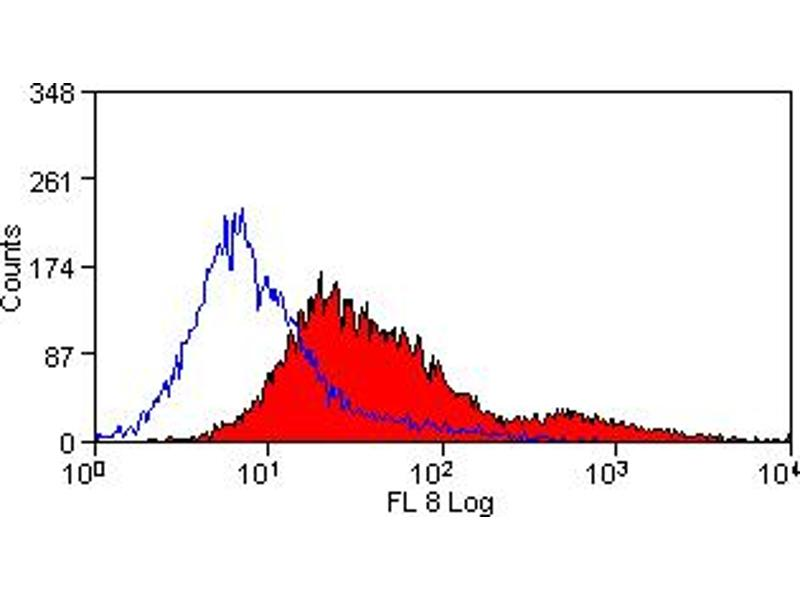 Flow Cytometry (FACS) image for anti-CD4 antibody (CD4 Molecule) (ABIN2164980)