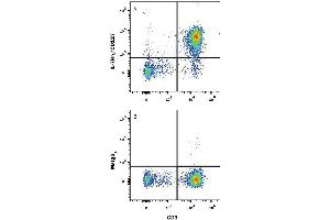 Flow Cytometry (FACS) image for anti-IL7R antibody (Interleukin 7 Receptor) (Extracellular Domain) (Allophycocyanin) (ABIN4897915)