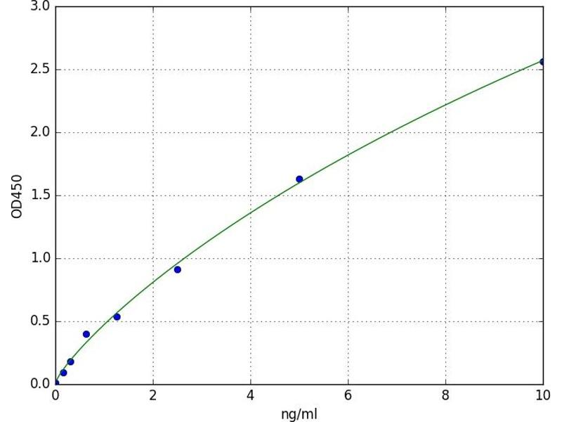 TGF-beta Activated Kinase 1/MAP3K7 Binding Protein 3 (TAB3) ELISA Kit