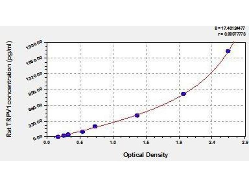 Transient Receptor Potential Cation Channel, Subfamily V, Member 1 (TRPV1) ELISA Kit