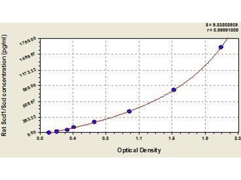 Stearoyl-Coenzyme A Desaturase 1 (SCD1) ELISA Kit