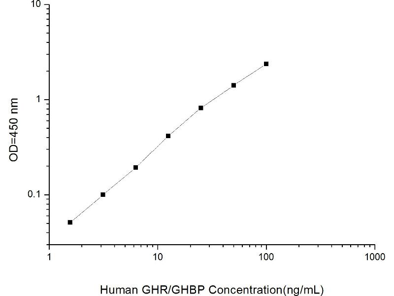Growth Hormone Receptor (GHR) ELISA Kit (2)