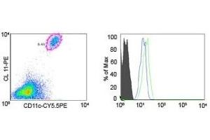 Flow Cytometry (FACS) image for anti-CCR1 antibody (C-C Chemokine Receptor Type 1) (AA 339-350) (ABIN123307)