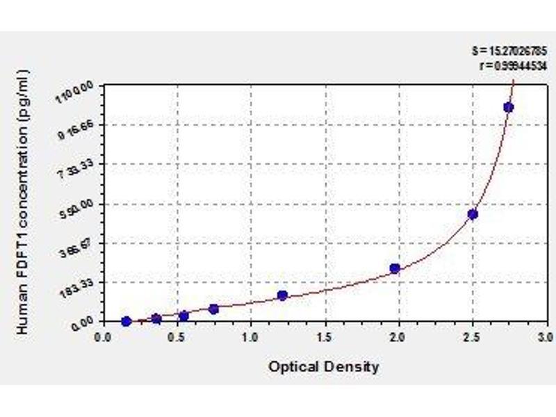 Farnesyl-Diphosphate Farnesyltransferase 1 (FDFT1) ELISA Kit