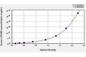 Image no. 1 for Complement Factor H-Related 5 (CFHR5) ELISA Kit (ABIN831967)