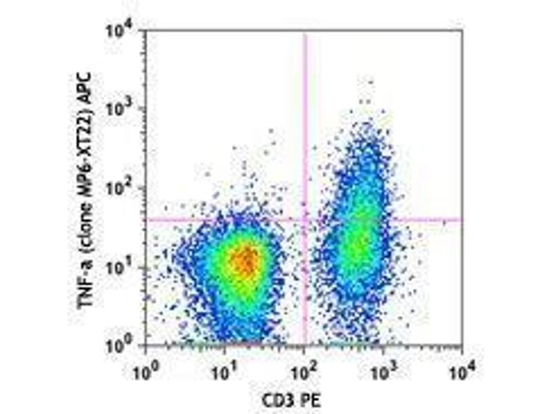 Flow Cytometry (FACS) image for anti-Tumor Necrosis Factor antibody (TNF)  (APC) (ABIN2658837)