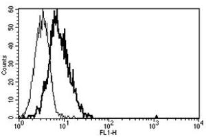 Flow Cytometry (FACS) image for anti-Interleukin-6 Receptor (IL6R) antibody (ABIN1105828)