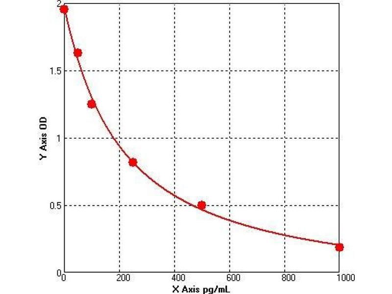 Hydroxysteroid (11-Beta) Dehydrogenase 2 (HSD11B2) ELISA Kit
