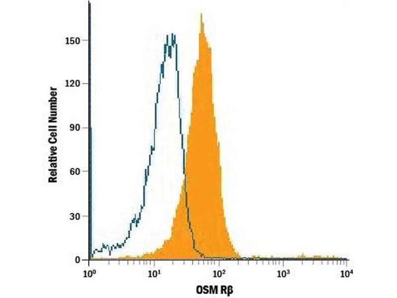 Flow Cytometry (FACS) image for anti-Oncostatin M Receptor antibody (OSMR) (AA 24-738) (Biotin) (ABIN4899853)
