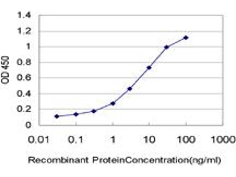 ELISA image for anti-PPP3R1 Antikörper (Protein Phosphatase 3, Regulatory Subunit B, alpha) (AA 1-170) (ABIN562357)