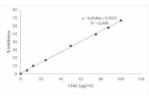 Biochemical Assay (BCA) image for DMPD Antioxidant Capacity Assay Kit (ABIN3172701)
