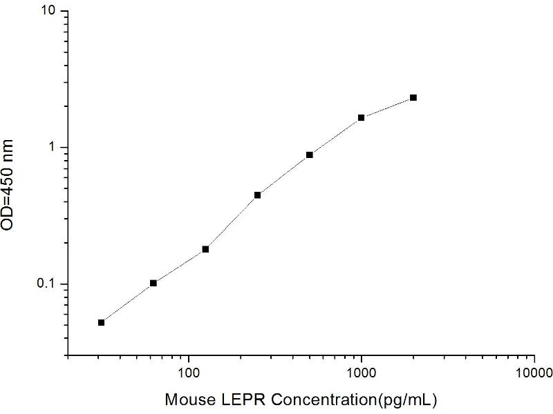 Leptin Receptor (LEPR) ELISA Kit (2)