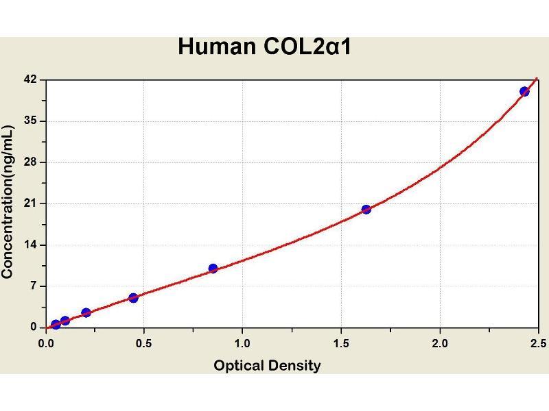 Collagen, Type II, alpha 1 (COL2A1) ELISA Kit
