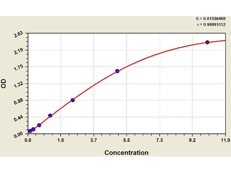 Endothelin Receptor Type A (EDNRA) ELISA Kit (3)