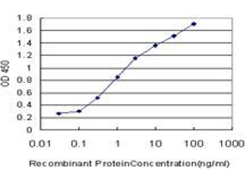 ELISA image for anti-Pancreas Specific Transcription Factor, 1a (PTF1A) (AA 250-329) antibody (ABIN393985)