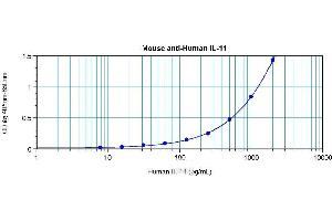 Enzyme Immunoassay (EIA) image for anti-Interleukin 11 (IL11) antibody (ABIN181144)